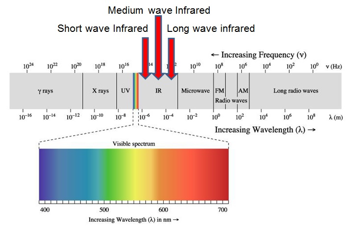 short,medium and long wave infrared heating spectrum
