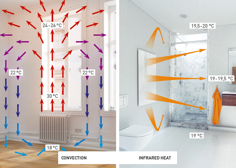 The benefit of infrared heating over convection heating